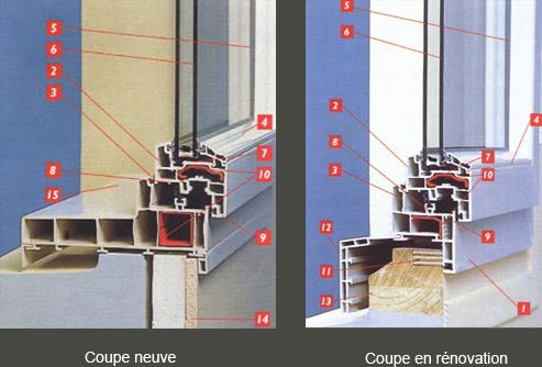 Vis fixation fenetre pvc renovation devis en ligne travaux - Double vitrage sur mesure castorama ...